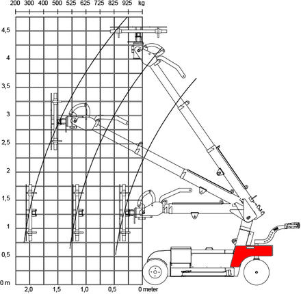 Handling equipment Smart Lift SL780 Outdoor Giant diagram